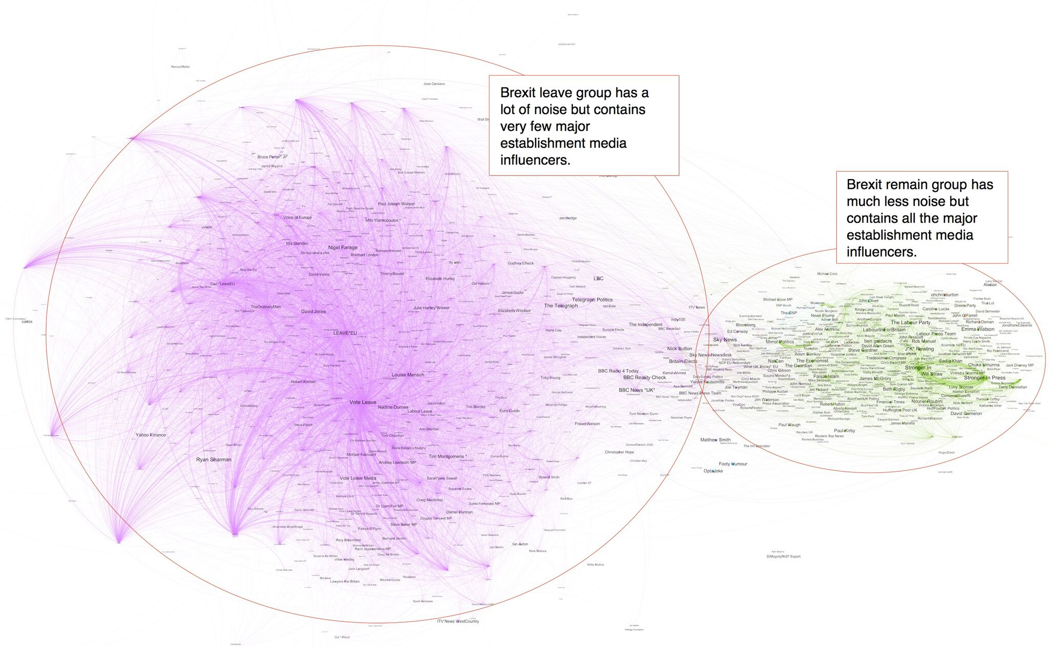 A visualization and analysis of retweets on Twitter from June 20 to June 22 leading up to the June 23 Brexit vote, in which the United Kingdom determined to leave the European Union.