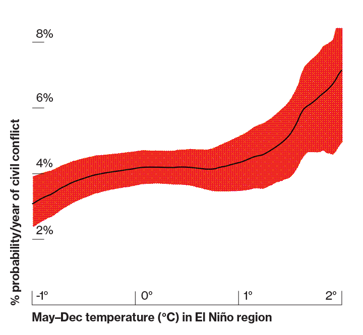 Risk of Civil Conflict (1 of 6) The probability of civil conflict in tropical areas increases in hotter El Niño years relative to La Niña years, according to one study. (Hsiang et al., 2011)