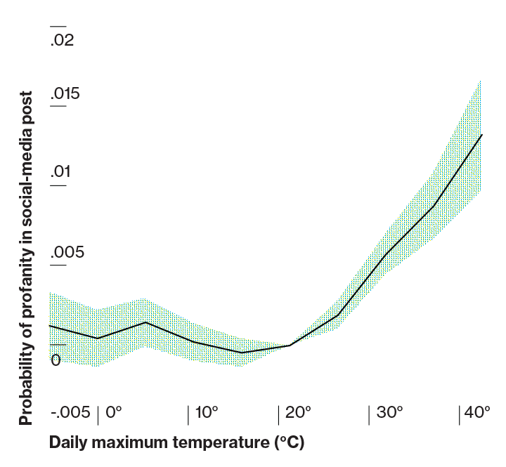 Profanity in Social Media (2 of 6) Study of more than a billion tweets shows rise in profanity as temperatures exceed about 20 °C, suggesting how heat might affect social interactions. (Baylis, 2015)