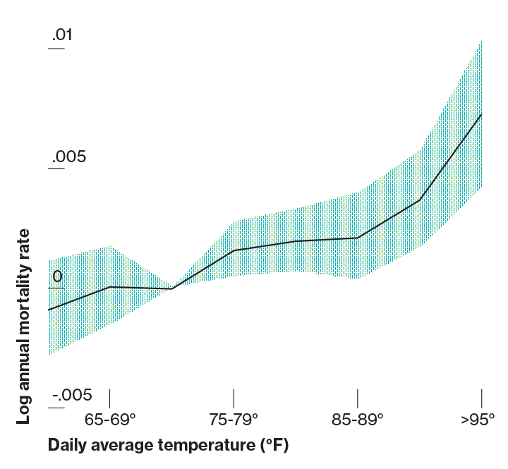 Mortality (India) (6 of 6) Research shows elevated rate of deaths in India during hot weather. The increased mortality was uneven, disproportionately affecting people living in rural areas. (Burgess et al., 2013)