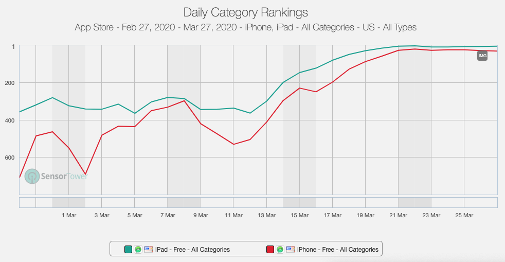 Messenger Kids iOS (iPhone/iPad) app ranking across all categories over the last 90 days