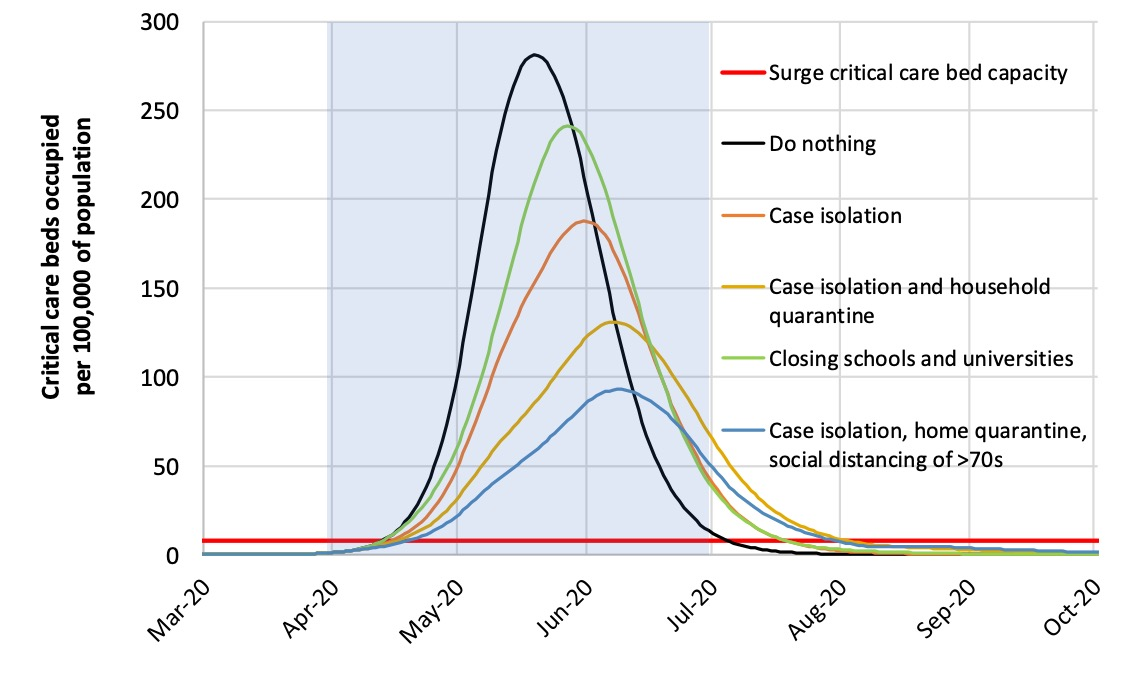 In all scenarios without widespread social distancing, the number of Covid cases overwhelms the healthcare system.